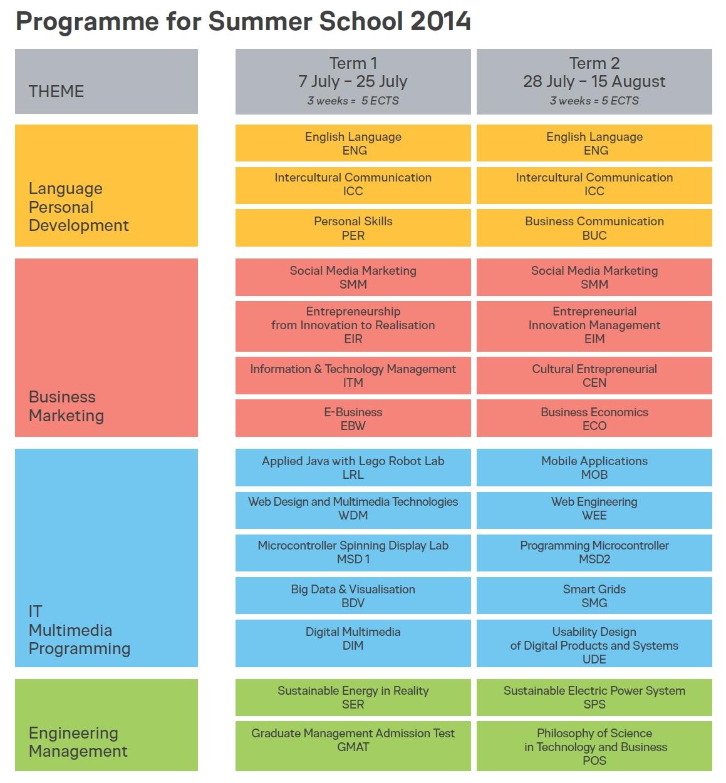 Seznam kurzů